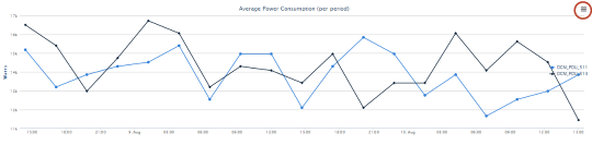 Server Room Power Usage Charts