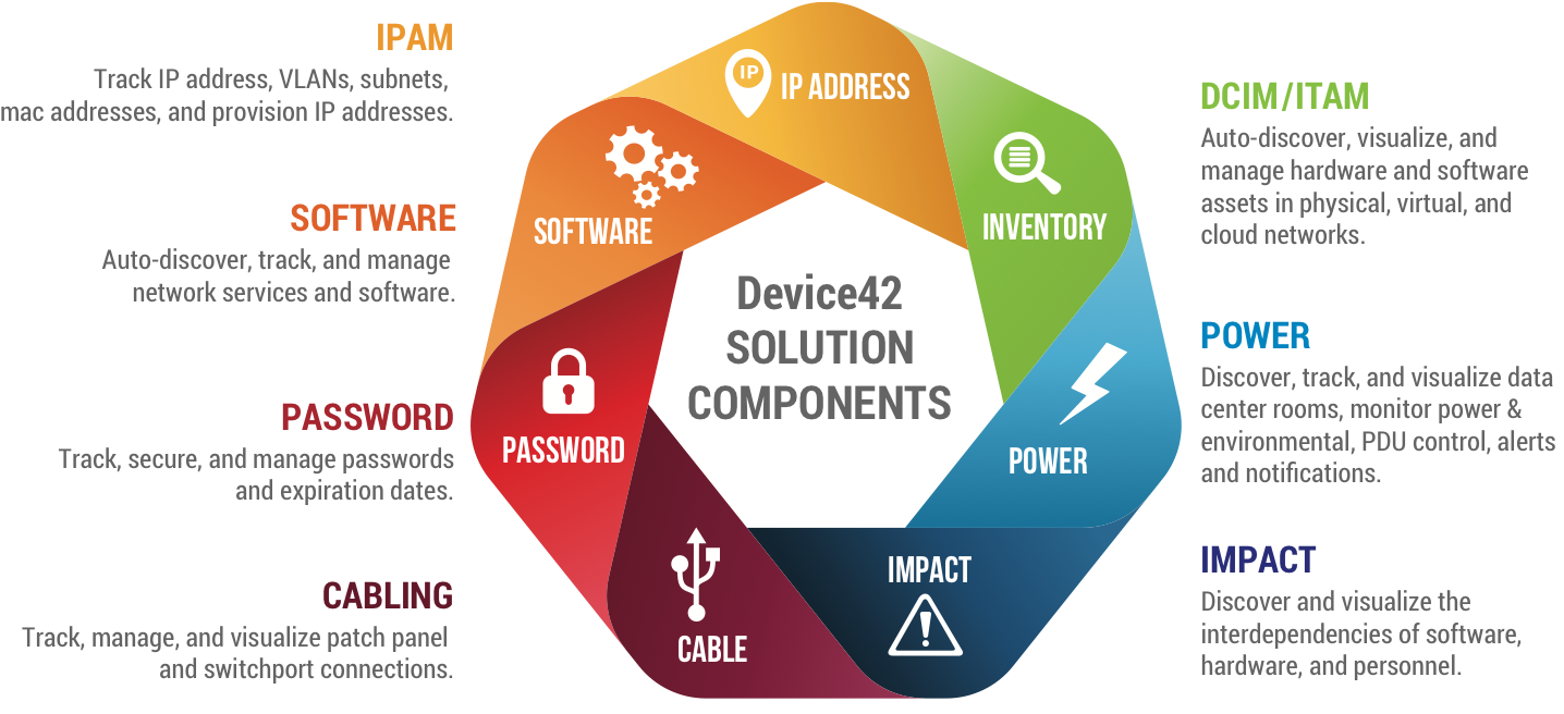 A CMDB for the Cloud Era | Device42 Software