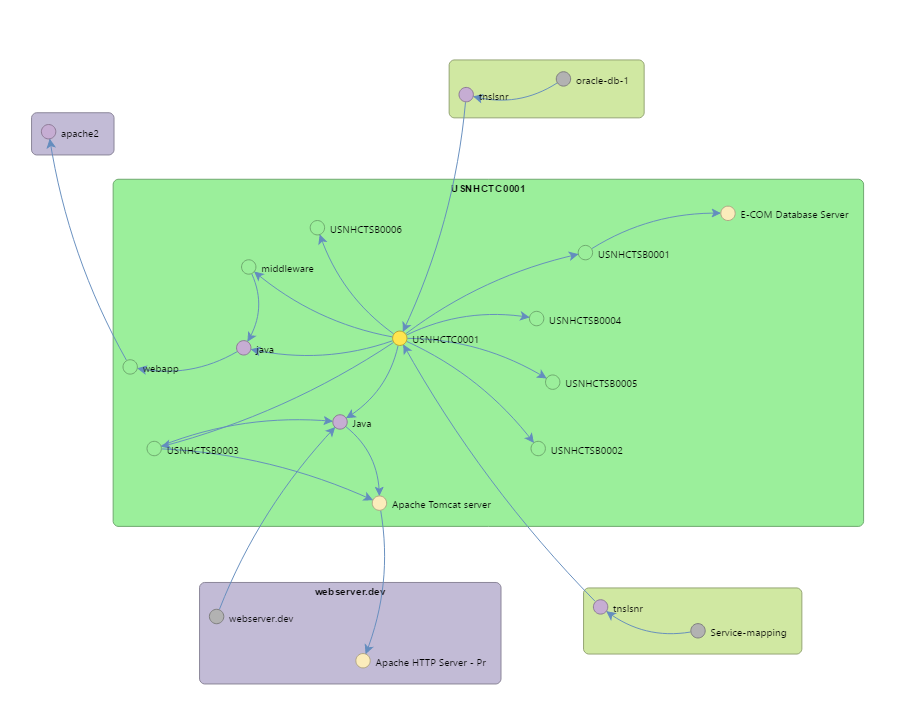 Visual Application Impacts