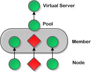 Load Balancer Discovery