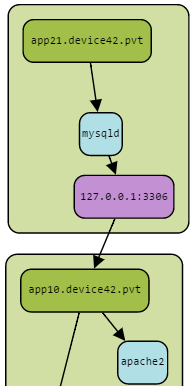 Automated Service Dependency
