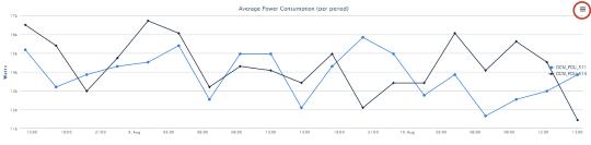 Server Room Power Usage Charts
