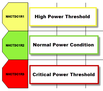 Color-Coded Power Conditions