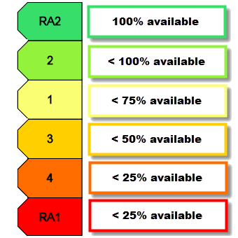 Color-Coded Rack Space Availability