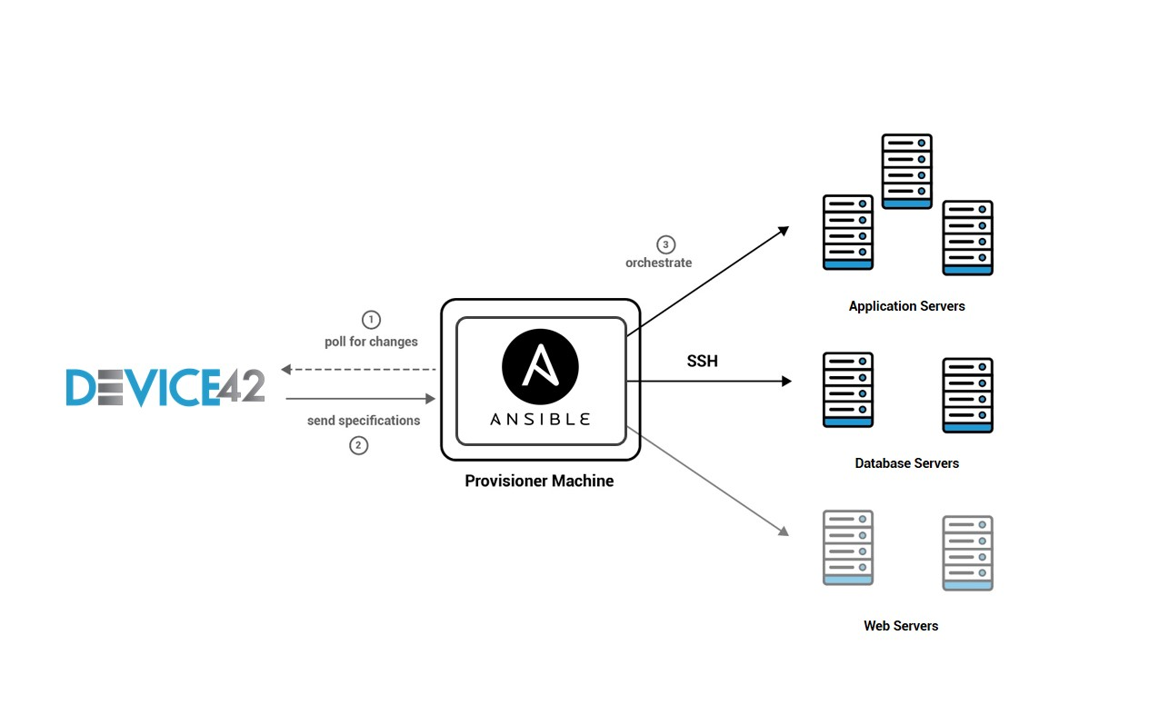 Ansible Integration