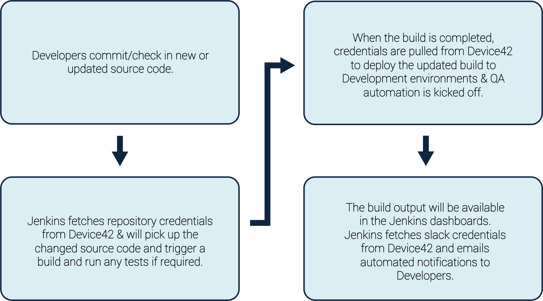 Jenkins workflows automated with credentials from Device42.