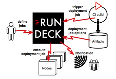 Rundeck Integration